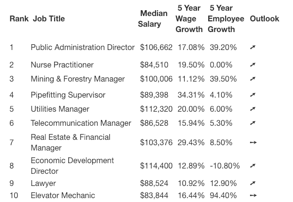 highest paying jobs in canada table